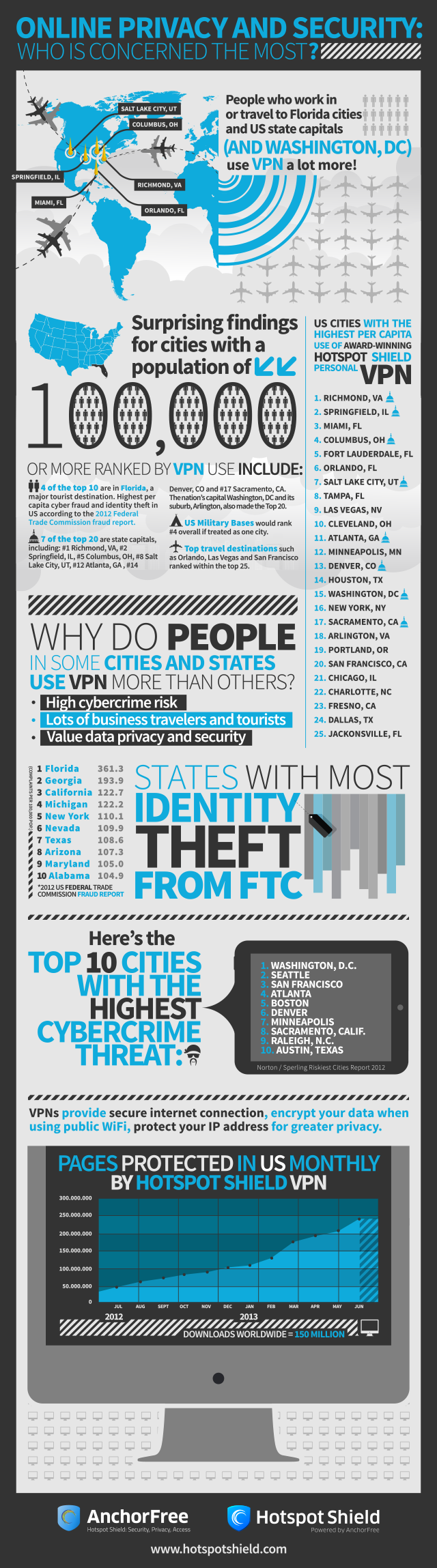 Which Cities in the U.S. Have the Highest Per Capita VPN Usage?[Infographic]